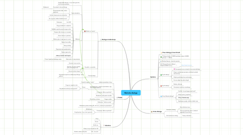 Mind Map: Metoda dialoga