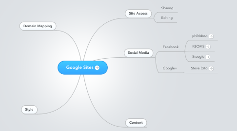 Mind Map: Google Sites