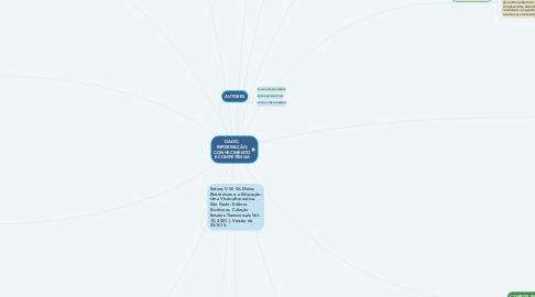 Mind Map: DADO, INFORMAÇÃO, CONHECIMENTO E COMPETÊNCIA