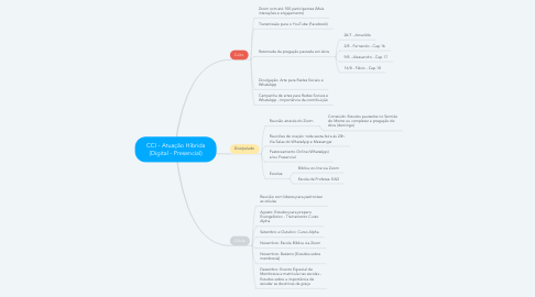 Mind Map: CCI - Atuação Híbrida (Digital - Presencial)