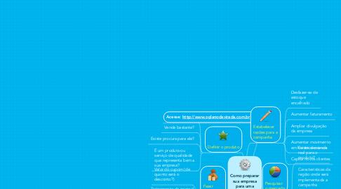 Mind Map: Como preparar sua empresa para uma campanha de compras coletivas