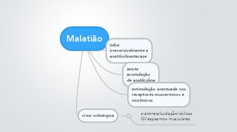 Mind Map: Malatião
