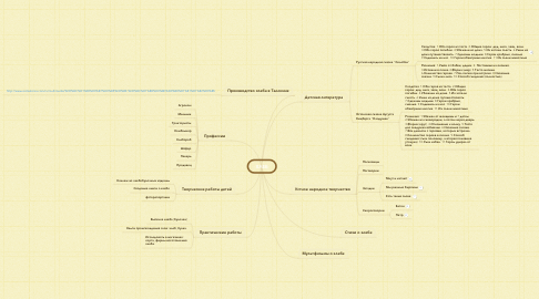 Mind Map: ХЛЕБ