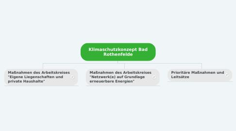 Mind Map: Klimaschutzkonzept Bad Rothenfelde