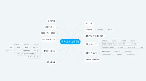 Mind Map: 予祝×起業×数秘手帳