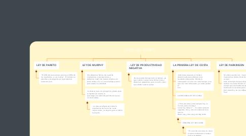 Mind Map: LEYES DEL TIEMPO
