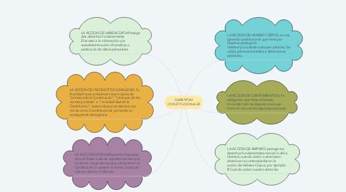 Mind Map: GARANTIAS CONSTITUCIONALES