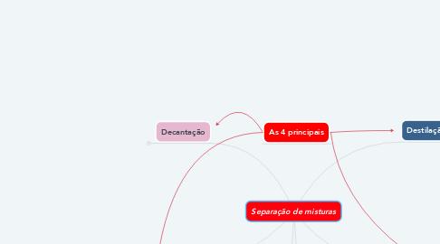 Mind Map: Separação de misturas