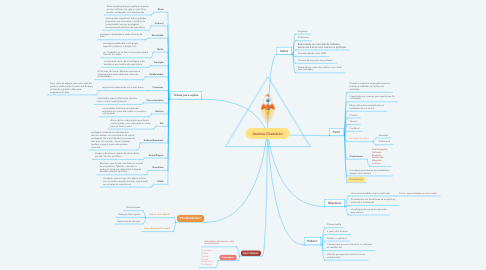 Mind Map: Andrea Cherubini