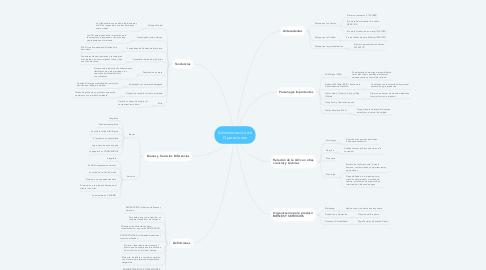 Mind Map: Administración de Operaciones