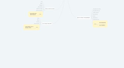 Mind Map: Les contenus éditoriaux