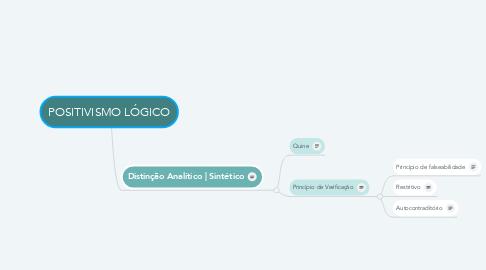 Mind Map: POSITIVISMO LÓGICO