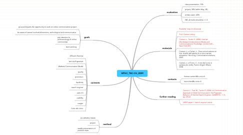 Mind Map: MTHC_TEC-CH_2009