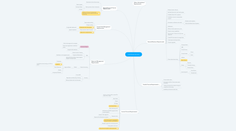 Mind Map: CCE Requirements