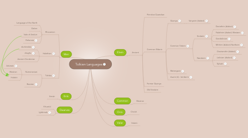 Mind Map: Tolkien Languages