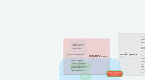 Mind Map: Aprender y enseñar con las tecnologías de la  comunicación