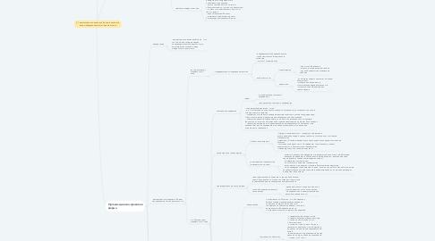 Mind Map: 5.7 Организационно-правовые формы и правовой  режим предпринимательской деятельности