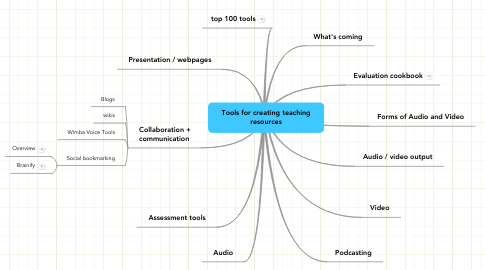 Mind Map: Tools for creating teaching resources