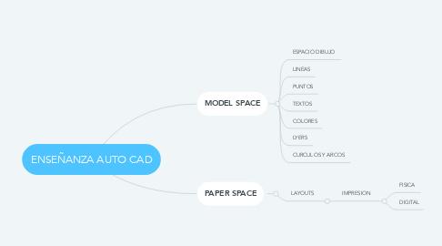 Mind Map: ENSEÑANZA AUTO CAD