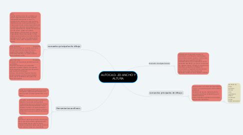 Mind Map: AUTOCAD- 2D ANCHO Y ALTURA
