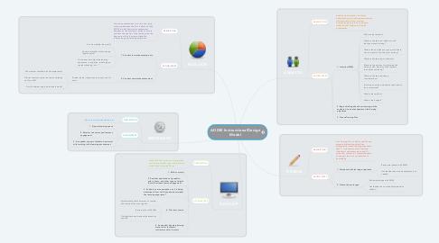 Mind Map: ADDIE InstructionalDesign Model