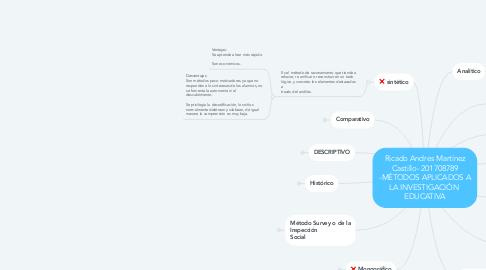 Mind Map: Ricado Andres Martínez Castillo- 201708789 -MÉTODOS APLICADOS A LA INVESTIGACIÓN  EDUCATIVA