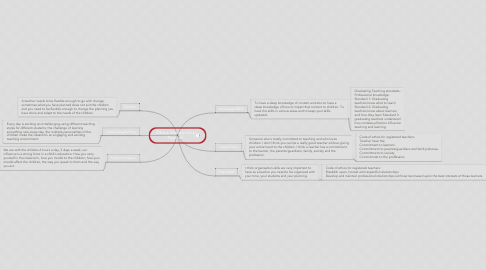 Mind Map: What it means to be a Teacher!