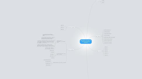 Mind Map: Портфолио как средство оценки достижений человека