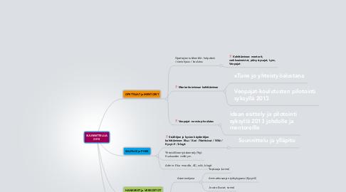 Mind Map: SUUNNITTELIJA 2013