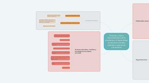 Mind Map: Presente y futuro latinoamericano de la enseñanza y el aprendizaje en entornos virtuales referidos a educación universitaria