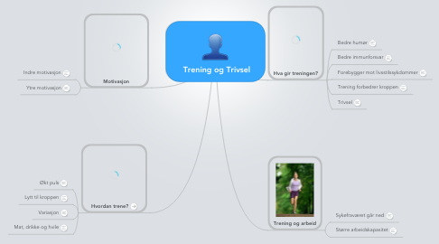 Mind Map: Trening og Trivsel