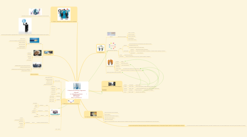 Mind Map: 1. Relación entre liderazgo y negociación  Wikipedia. Lic. Adrián Guerrero Zapata. Lewicki y Hiam W.B. Newson Fisher, Ury & Patton (1)