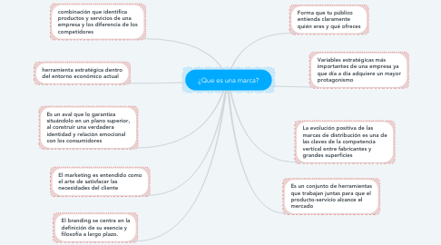 Mind Map: ¿Que es una marca?