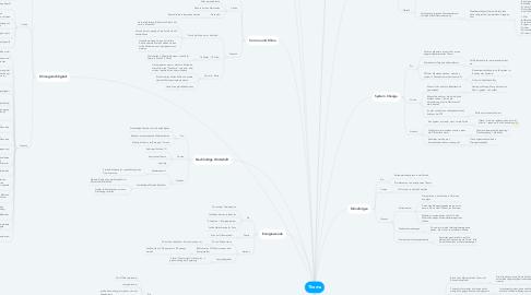 Mind Map: Thema