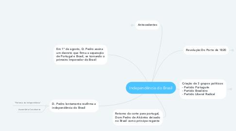 Mind Map: Independência do Brasil