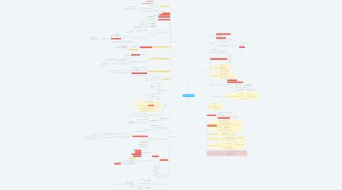 Mind Map: マネジメント座談会