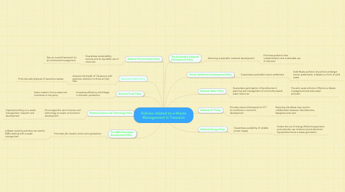 Mind Map: Policies related to e-Waste
