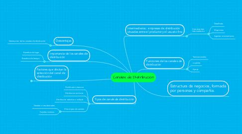 Mind Map: Canales de Distribucion