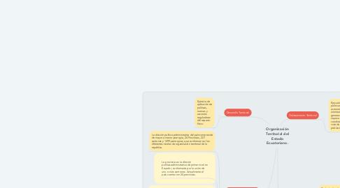 Mind Map: Organización Territorial del Estado Ecuatoriano.