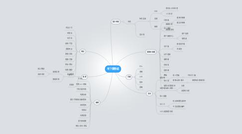 Mind Map: 地下購物城