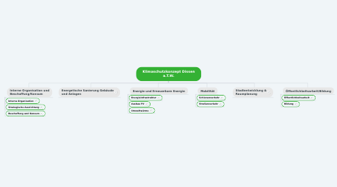 Mind Map: Klimaschutzkonzept Dissen a.T.W.