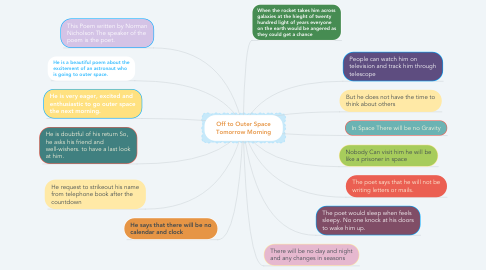 Mind Map: Off to Outer Space Tomorrow Morning