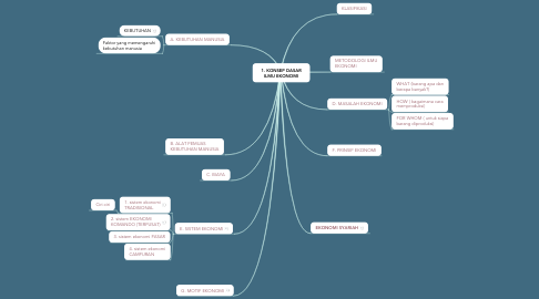 Mind Map: 1. KONSEP DASAR ILMU EKONOMI