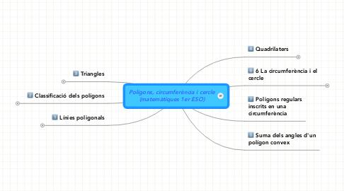 Mind Map: Polígons, circumferència i cercle(matemàtiques 1er ESO)