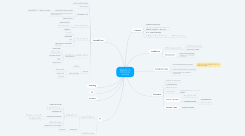 Mind Map: Migração do Software da Farmácia