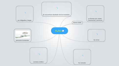Mind Map: NuBEz