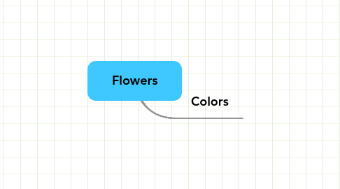 Mind Map: Flowers