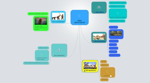 Mind Map: ERAS GEOLOGICAS