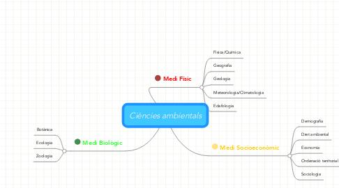 Mind Map: Ciències ambientals