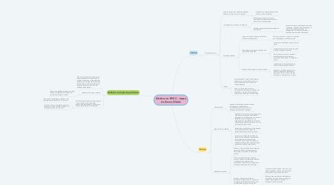 Mind Map: Estética na BNCC - etapa do Ensino Médio